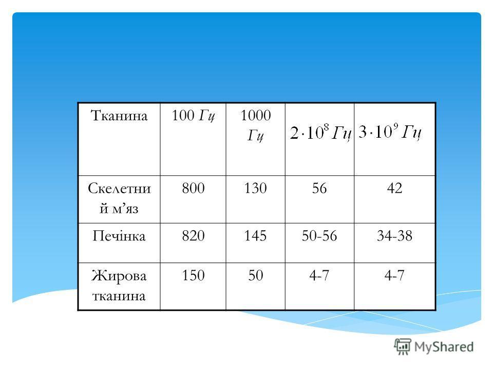 Таблица 4,2 Тканина 100 Гц 1000 Гц Скелетни й маз 8001305642 Печінка 82014550-5634-38 Жирова тканина 150504-7