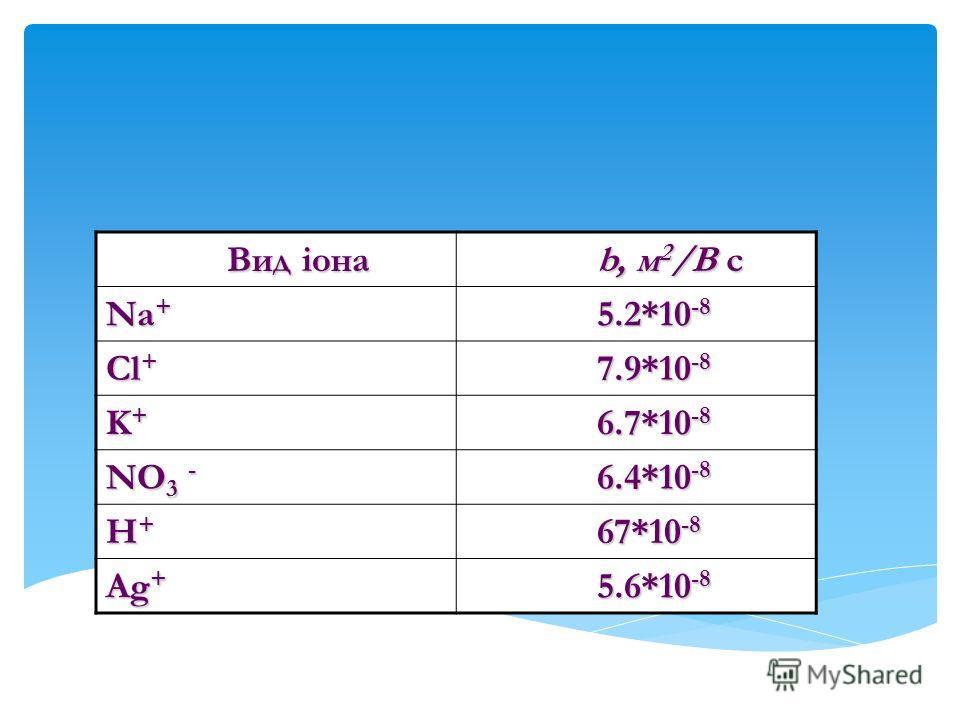 Значение подвижности для некоторых ионов Вид іона Вид іона b, м 2 /В с b, м 2 /В с Na + 5.2*10 -8 5.2*10 -8 Cl + 7.9*10 -8 7.9*10 -8 K+K+K+K+ 6.7*10 -8 6.7*10 -8 NO 3 - 6.4*10 -8 6.4*10 -8 H+H+H+H+ 67*10 -8 67*10 -8 Ag + 5.6*10 -8 5.6*10 -8
