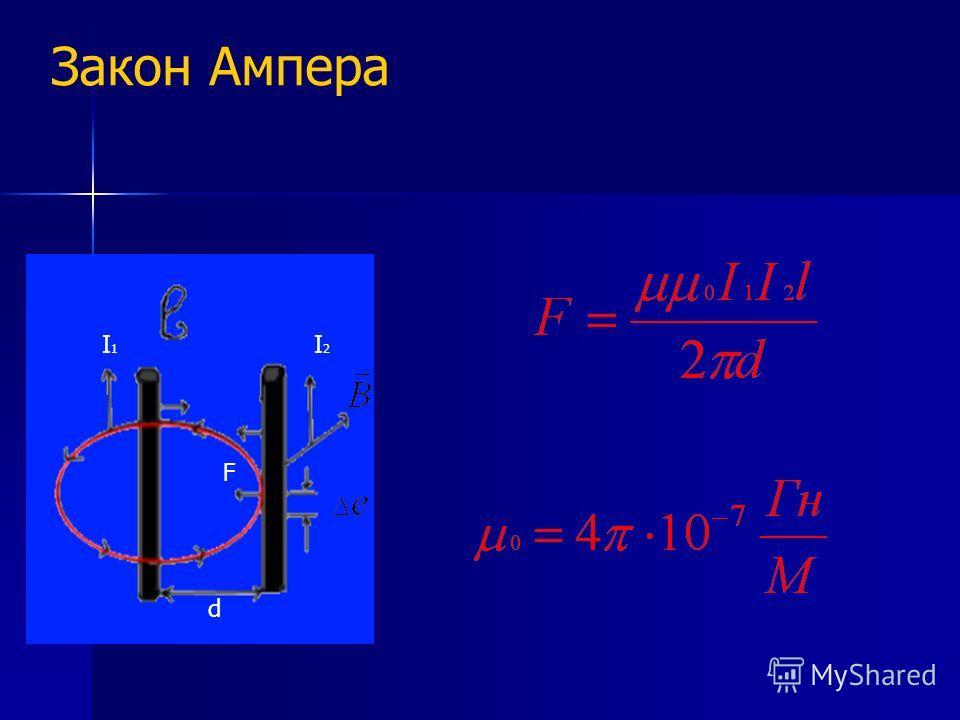 Закон Ампера I1I1 I2I2 d F