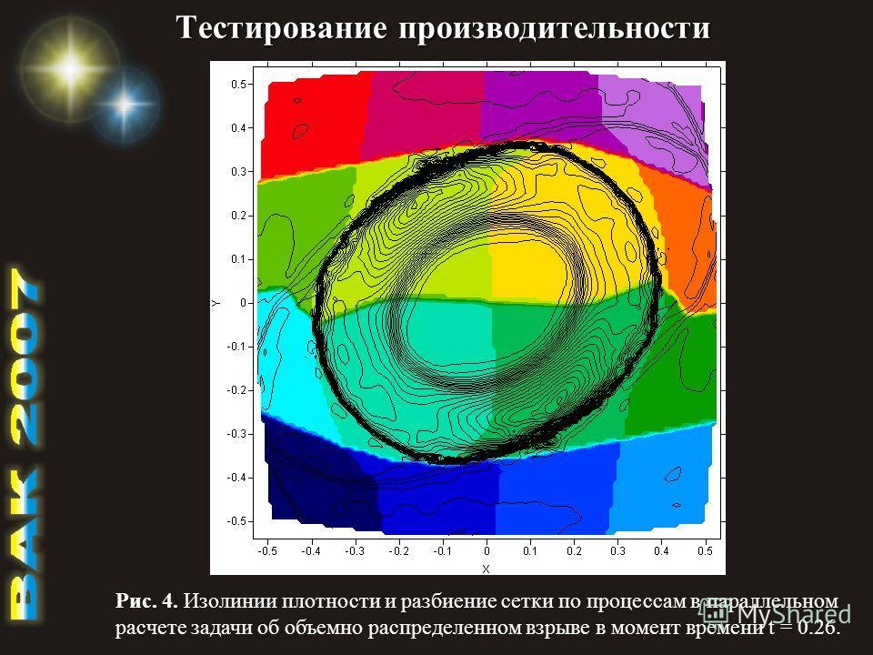 Тестирование производительности Рис. 4. Изолинии плотности и разбиение сетки по процессам в параллельном расчете задачи об объемно распределенном взрыве в момент времени t = 0.26.