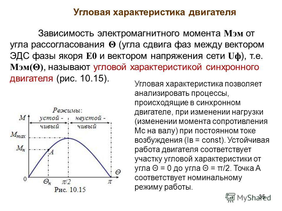 35 Угловая характеристика двигателя Зависимость электромагнитного момента Мэм от угла рассогласования Θ (угла сдвига фаз между вектором ЭДС фазы якоря E0 и вектором напряжения сети Uф ), т.е. Мэм(Θ), называют угловой характеристикой синхронного двига