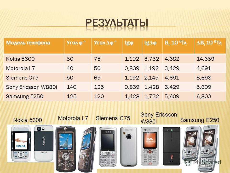 Модель телефона Угол φ º Угол Δ φ º tgφtg Δ φВ i 10 -6 Тл ΔB i 10 -6 Тл Nokia 530050751,1923,7324,68214,659 Motorola L740500,8391,1923,4294,691 Siemens C7550651,1922,1454,6918,698 Sony Ericsson W880i1401250,8391,4283,4295,609 Samsung E2501251201,4281