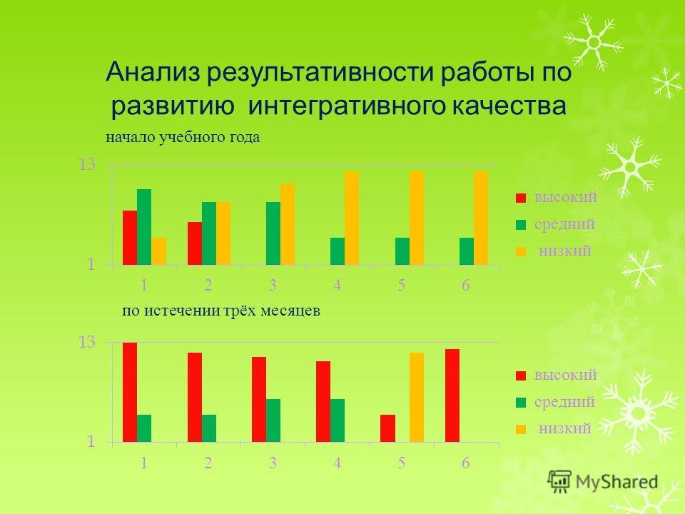 Анализ результативности работы по развитию интегративного качества начало учебного года по истечении трёх месяцев