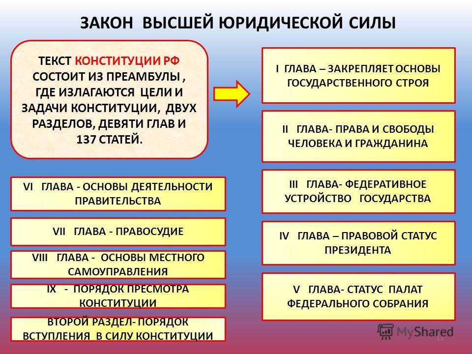 ЗАКОН ВЫСШЕЙ ЮРИДИЧЕСКОЙ СИЛЫ ТЕКСТ КОНСТИТУЦИИ РФ СОСТОИТ ИЗ ПРЕАМБУЛЫ, ГДЕ ИЗЛАГАЮТСЯ ЦЕЛИ И ЗАДАЧИ КОНСТИТУЦИИ, ДВУХ РАЗДЕЛОВ, ДЕВЯТИ ГЛАВ И 137 СТАТЕЙ. I ГЛАВА – ЗАКРЕПЛЯЕТ ОСНОВЫ ГОСУДАРСТВЕННОГО СТРОЯ II ГЛАВА- ПРАВА И СВОБОДЫ ЧЕЛОВЕКА И ГРАЖДА