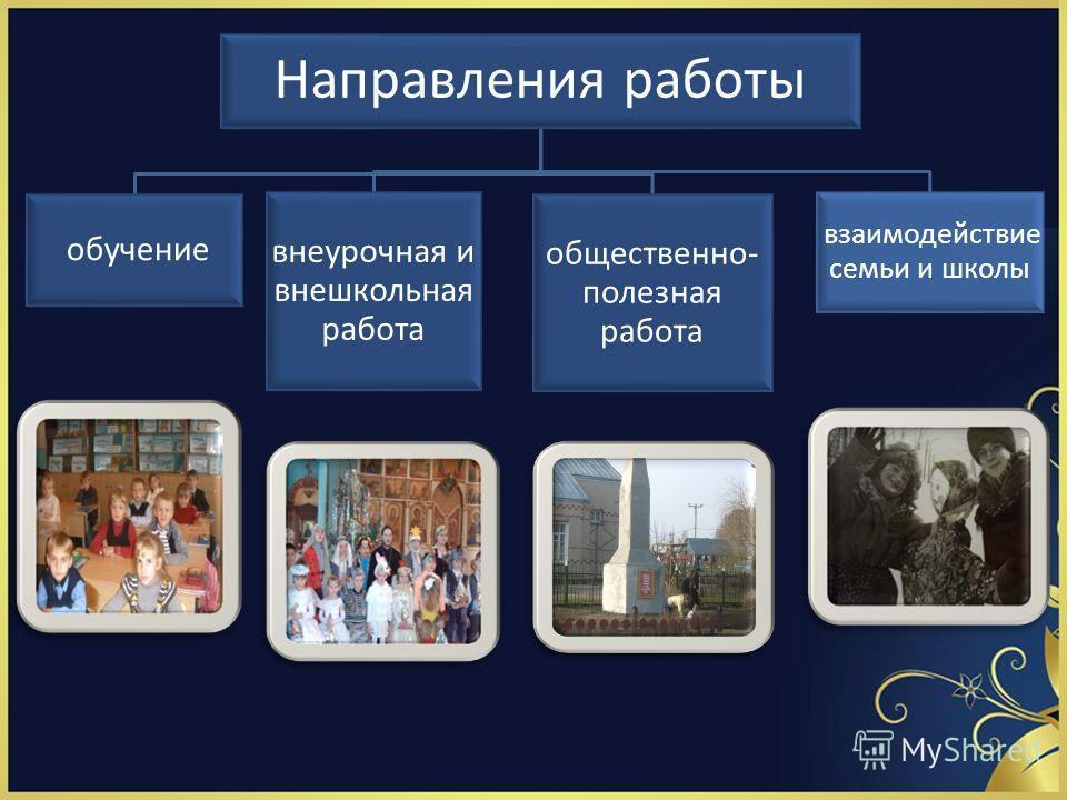 Направления работы обучение внеурочная и внешкольная работа общественно- полезная работа взаимодействие семьи и школы