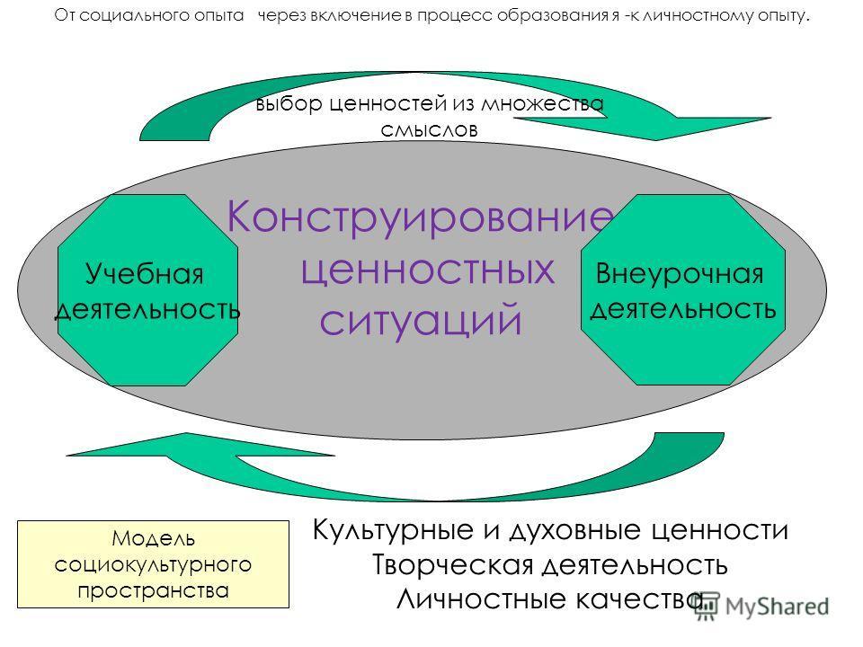 Конструирование ценностных ситуаций Учебная деятельность Внеурочная деятельность Культурные и духовные ценности Творческая деятельность Личностные качества выбор ценностей из множества смыслов Модель социокультурного пространства От социального опыта