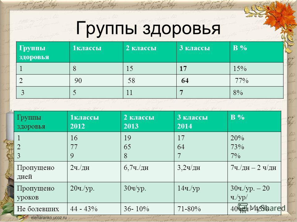 Группы здоровья 1 классы 2 классы 3 классыВ % 18151715% 2 90 58 64 77% 351178% Группы здоровья 1 классы 2012 2 классы 2013 3 классы 2014 В % 123123 16 77 9 19 65 8 17 64 7 20% 73% 7% Пропущено дней 2 ч./дн 6,7 ч./дн 3,2 ч/дн 7 ч./дн – 2 ч/дн Пропущен
