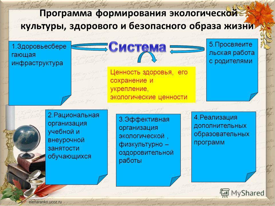 Программа формирования экологической культуры, здорового и безопасного образа жизни 5. Просвяеите льская работа с родителями 2. Рациональная организация учебной и внеурочной занятости обучающихся 1. Здоровьесбере дающая инфраструктура 3. Эффективная