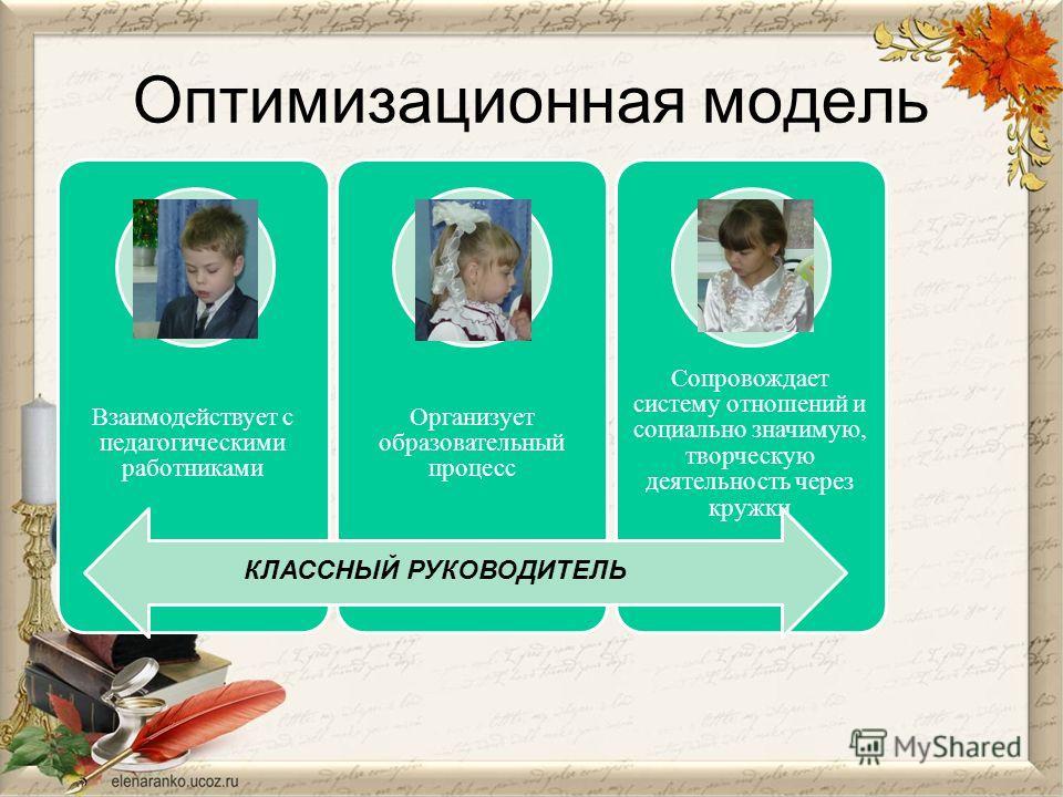 Оптимизационная модель Взаимодействует с педагогическими работниками Организует образовательный процесс Сопровождает систему отношений и социально значимую, творческую деятельность через кружки КЛАССНЫЙ РУКОВОДИТЕЛЬ