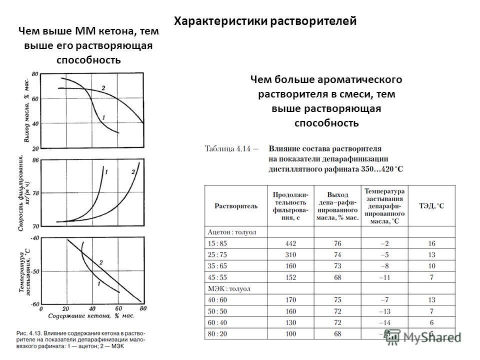 Характеристики растворителей Чем выше ММ кетона, тем выше его растворяющая способность Чем больше ароматического растворителя в смеси, тем выше растворяющая способность