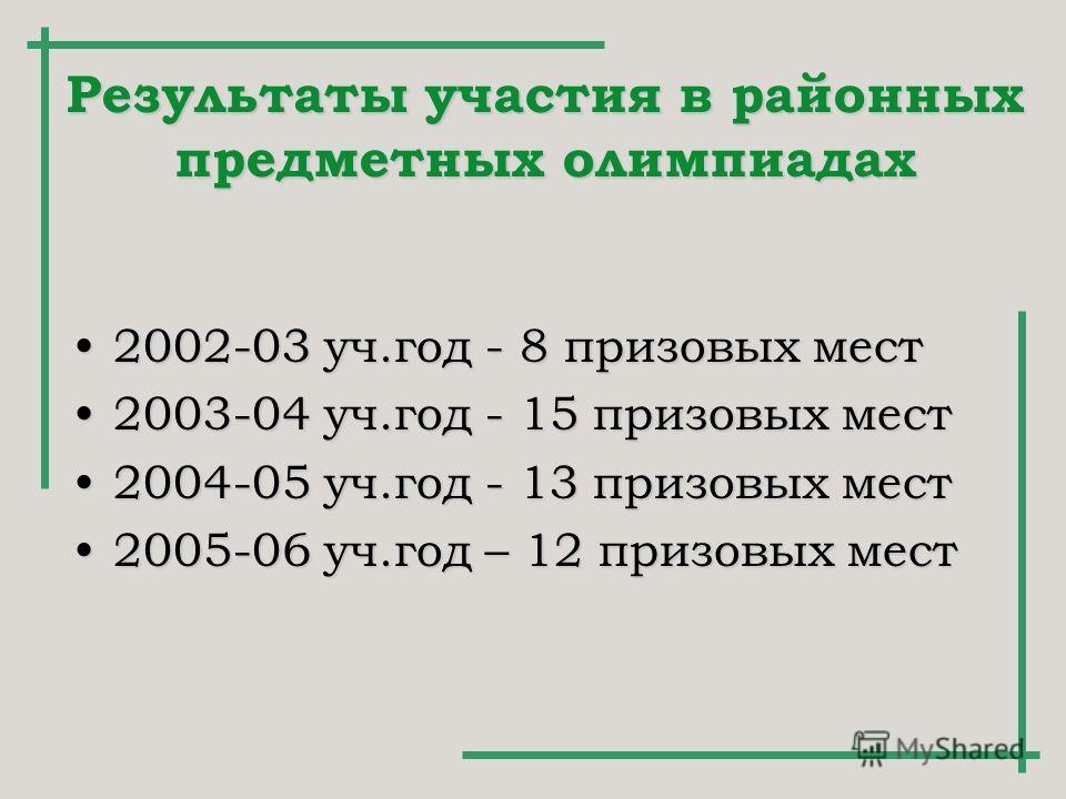 Результаты участия в районных предметных олимпиадах 2002-03 уч.год - 8 призовых мест 2003-04 уч.год - 15 призовых мест 2004-05 уч.год - 13 призовых мест 2005-06 уч.год – 12 призовых мест