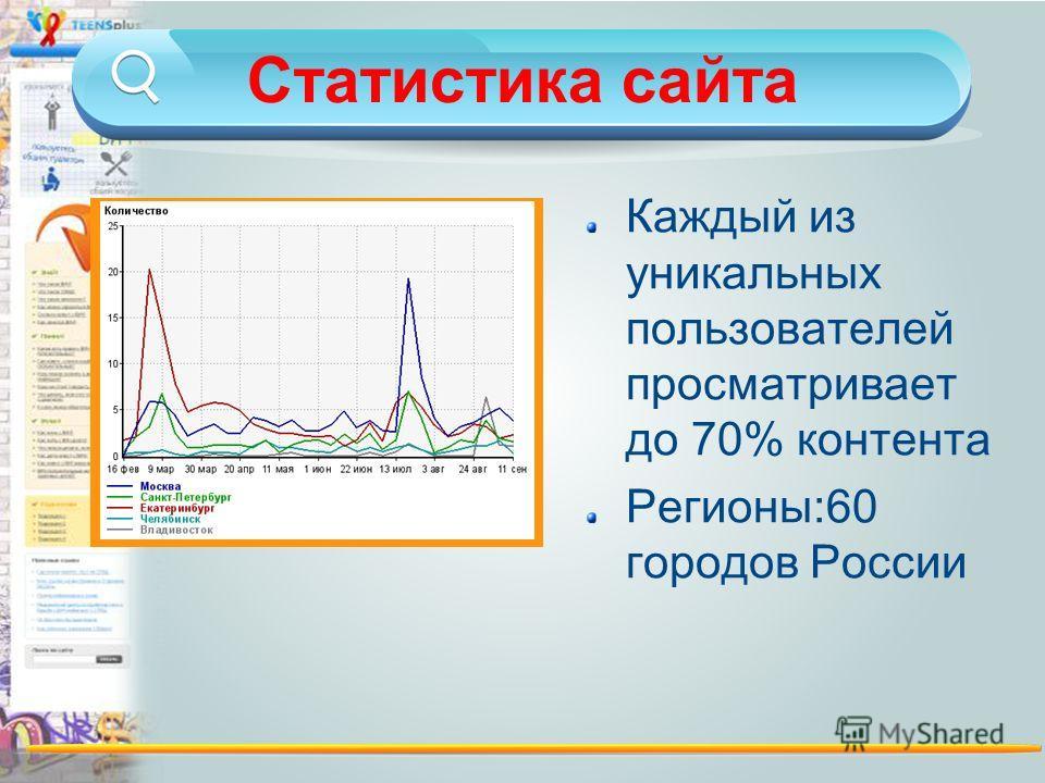 Статистика сайта Каждый из уникальных пользователей просматривает до 70% контента Регионы:60 городов России