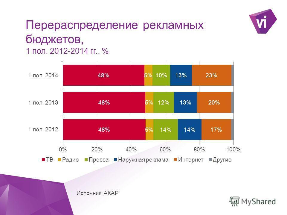 ` Перераспределение рекламных бюджетов, 1 пол. 2012-2014 гг., % Источник: АКАР