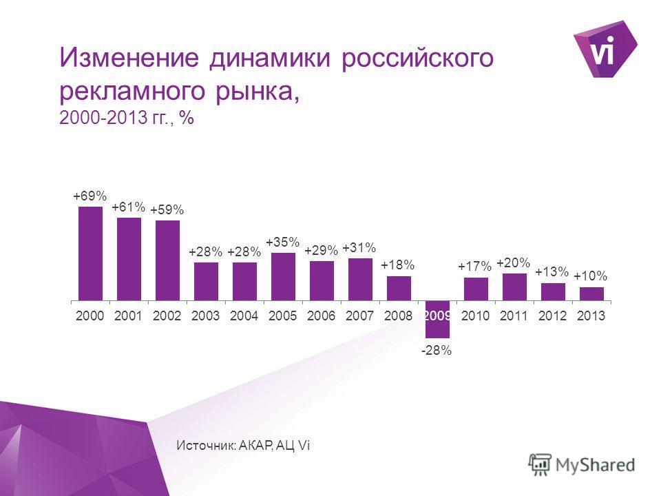 ` Изменение динамики российского рекламного рынка, 2000-2013 гг., % Источник: АКАР, АЦ Vi 2009