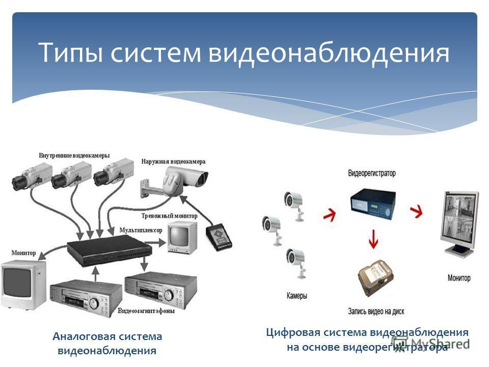 Типы систем видеонаблюдения Аналоговая система видеонаблюдения Цифровая система видеонаблюдения на основе видеорегистратора