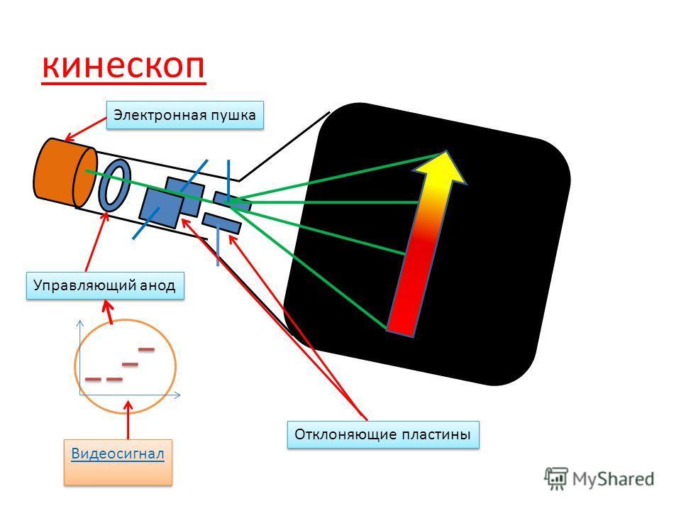 кинескоп Электронная пушка Управляющий анод Отклоняющие пластины Видеосигнал