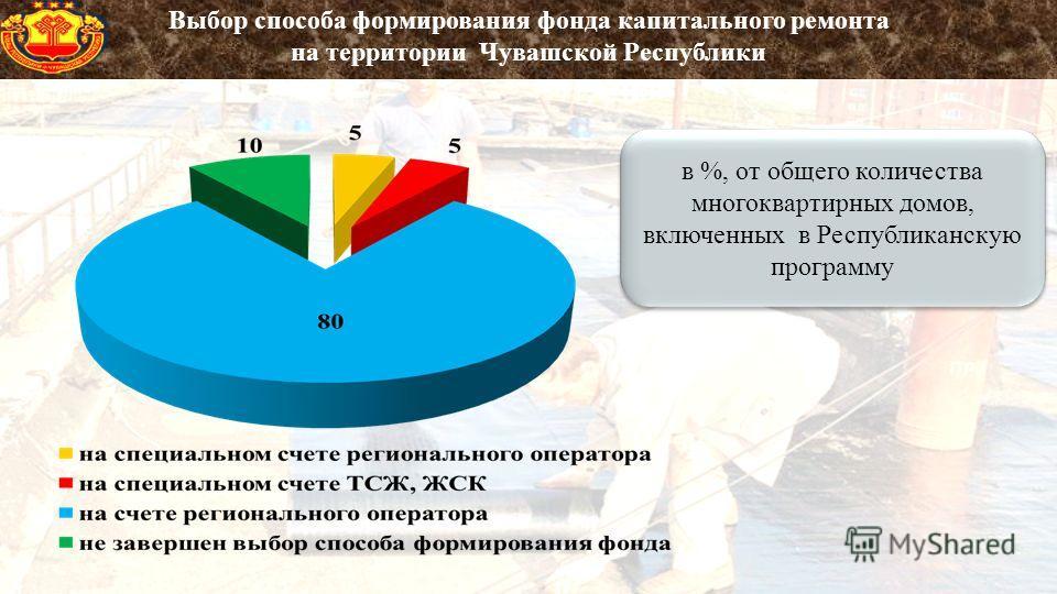 в %, от общего количества многоквартирных домов, включенных в Республиканскую программу Выбор способа формирования фонда капитального ремонта на территории Чувашской Республики