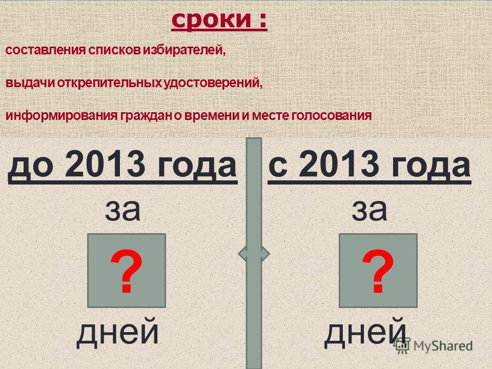 сроки : сроки : составления списков избирателей, выдачи открепительных удостоверений, информирования граждан о времени и месте голосования до 2013 года за дней ? с 2013 года за дней ??