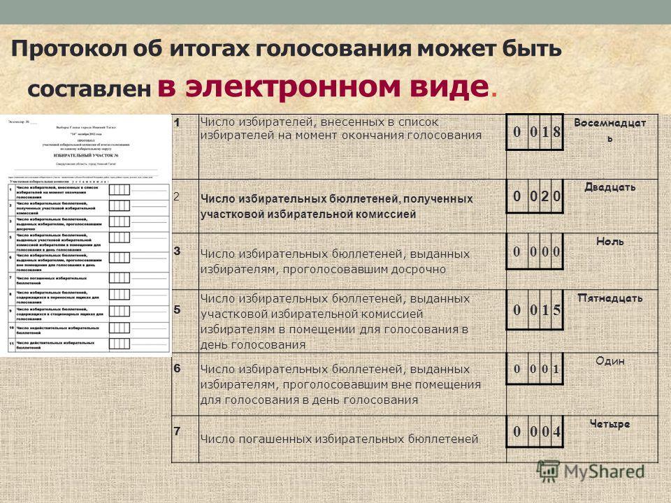 Протокол об итогах голосования может быть составлен в электронном виде. 1 Число избирателей, внесенных в список избирателей на момент окончания голосования 0018 Восемнадцат ь 2 Число избирательных бюллетеней, полученных участковой избирательной комис