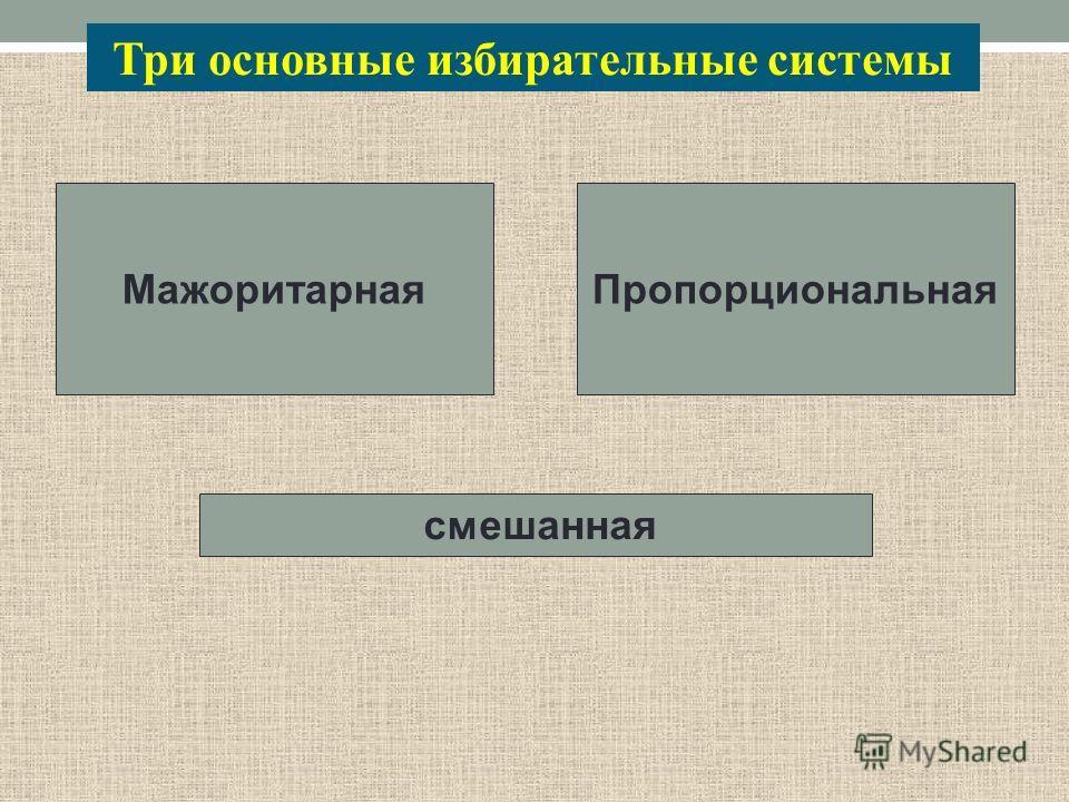 Три основные избирательные системы Мажоритарная Пропорциональная смешанная