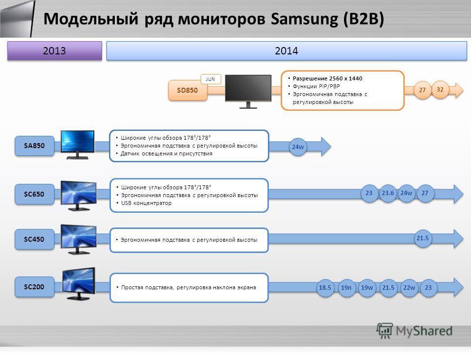 Модельный ряд мониторов Samsung (B2B) SC200 SA850 18.5 23 21.5 Эргономичная подставка с регулировкой высоты Простая подставка, регулировка наклона экрана 22w22w 22w22w 19n SC650 19w Широкие углы обзора 178°/178° Эргономичная подставка с регулировкой