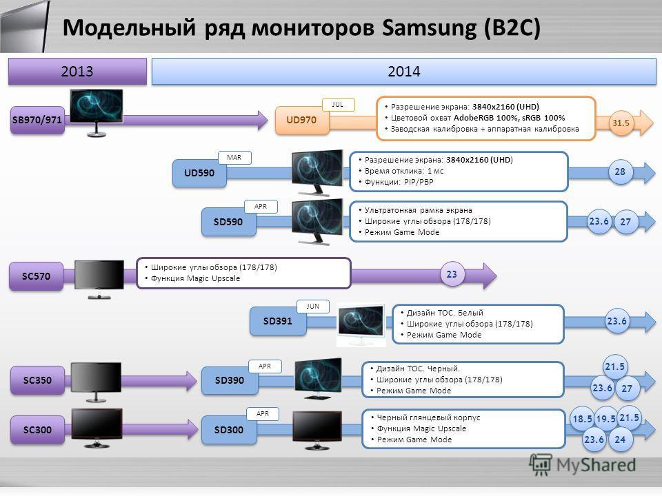 2014 SB970/971 Модельный ряд мониторов Samsung (B2C) SС570 SC350 SC300 UD590 Разрешение экрана: 3840x2160 (UHD) Время отклика: 1 мс Функции: PIP/PBP 2828 2828 SD590 23.6 27 Ультратонкая рамка экрана Широкие углы обзора (178/178) Режим Game Mode SD390