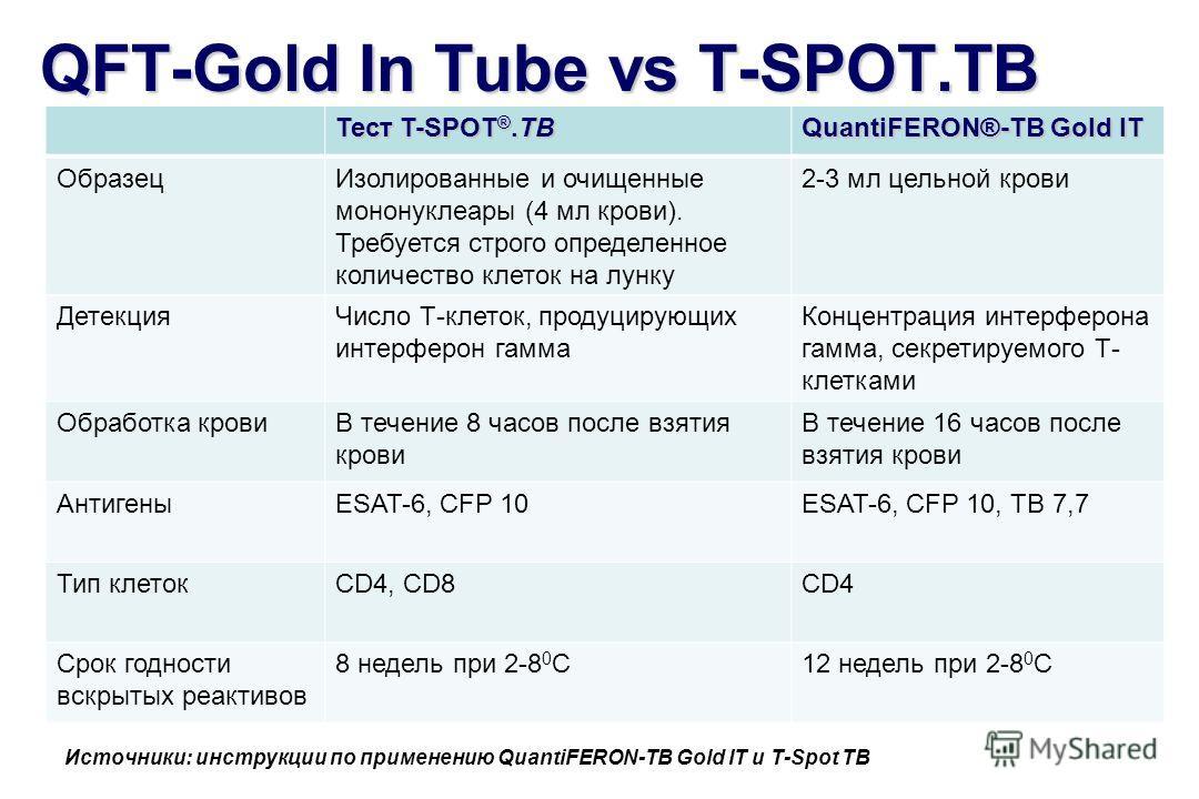 QFT-Gold In Tube vs T-SPOT.TB Тест T-SPOT ®.ТВ QuantiFERON®-TB Gold IT Образец Изолированные и очищенные мононуклеары (4 мл крови). Требуется строго определенное количество клеток на лунку 2-3 мл цельной крови Детекция Число Т-клеток, продуцирующих и