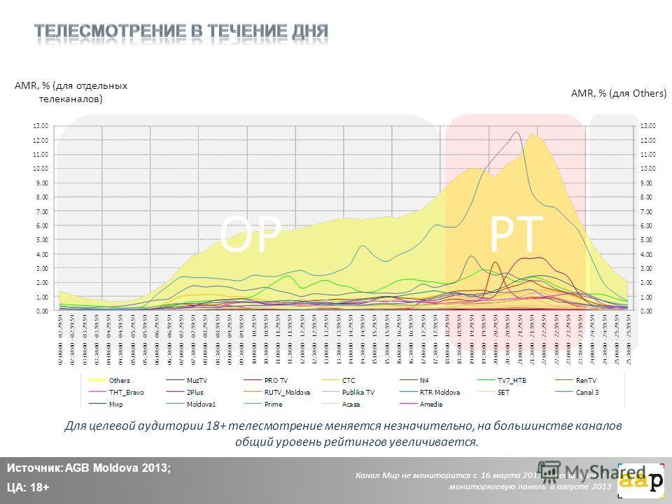 Источник: AGB Moldova 2013; ЦА: 18+ AMR, % (для отдельных телеканалов) AMR, % (для Others) Для целевой аудитории 18+ телесмотрение меняется незначительно, на большинстве каналов общий уровень рейтингов увеличивается. OPPT Канал Мир не мониторится с 1