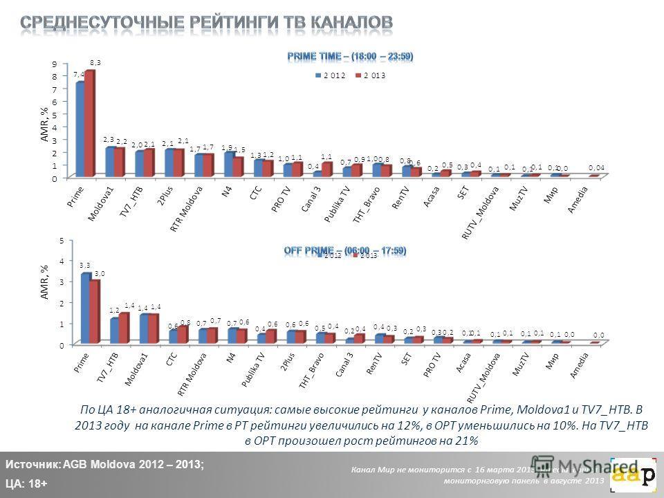По ЦА 18+ аналогичная ситуация: самые высокие рейтинги у каналов Prime, Moldova1 и TV7_НТВ. В 2013 году на канале Prime в РТ рейтинги увеличились на 12%, в ОРТ уменьшились на 10%. На TV7_НТВ в ОРТ произошел рост рейтингов на 21% Источник: AGB Moldova