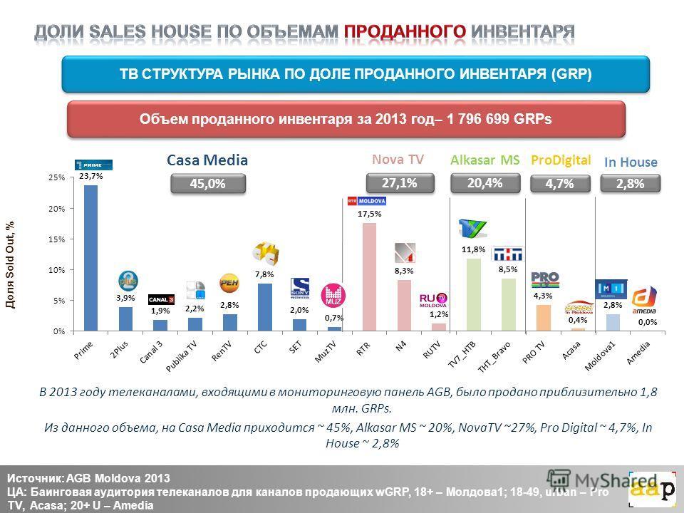 В 2013 году телеканалами, входящими в мониторинговую панель AGB, было продано приблизительно 1,8 млн. GRPs. Из данного объема, на Casa Media приходится ~ 45%, Alkasar MS ~ 20%, NovaTV ~27%, Pro Digital ~ 4,7%, In House ~ 2,8% ТВ СТРУКТУРА РЫНКА ПО ДО