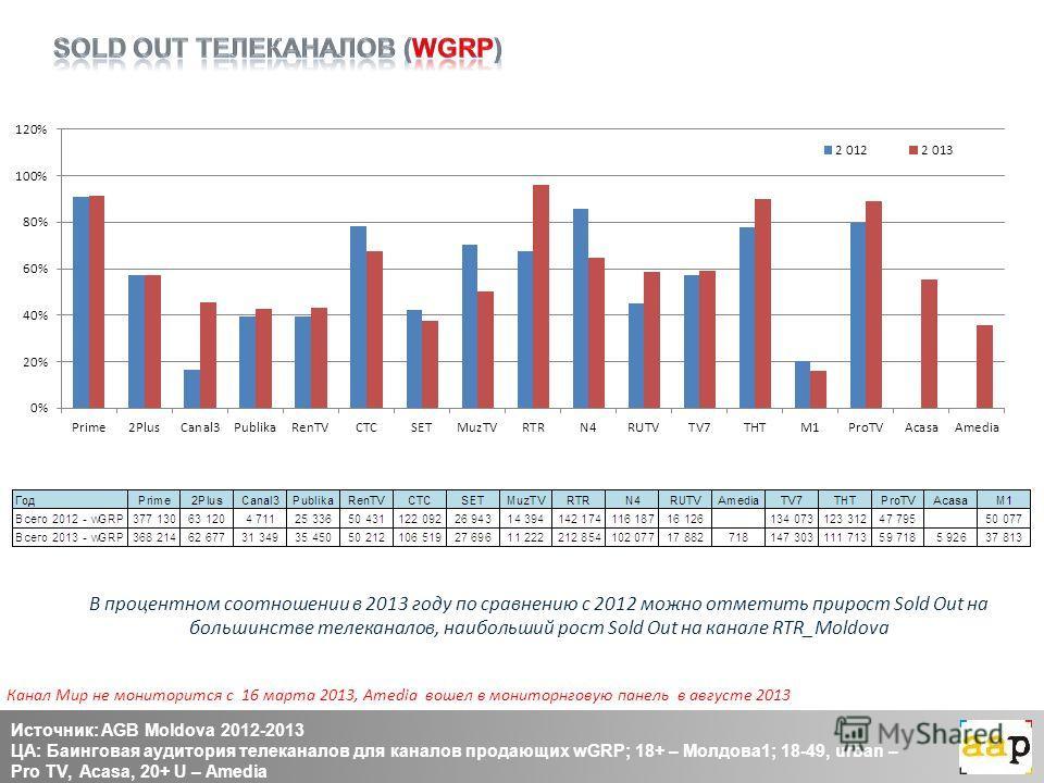 В процентном соотношении в 2013 году по сравнению с 2012 можно отметить прирост Sold Out на большинстве телеканалов, наибольший рост Sold Out на канале RTR_Moldova Источник: AGB Moldova 2012-2013 ЦА: Баинговая аудитория телеканалов для каналов продаю
