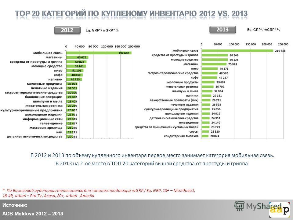 В 2012 и 2013 по объему купленного инвентаря первое место занимает категория мобильная связь. В 2013 на 2-ое место в ТОП 20 категорий вышли средства от простуды и гриппа. 2013 Источник: AGB Moldova 2012 – 2013 2012 Eq. GRP* / wGRP * % * По Баинговой
