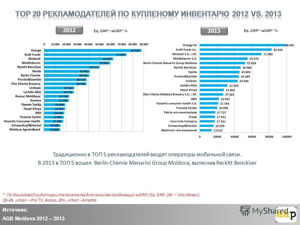 Источник: AGB Moldova 2012 – 2013 2013 Традиционно в ТОП 5 рекламодателей входят операторы мобильной связи. В 2013 в ТОП 5 вошел Berlin-Chemie Menarini Group Moldova, вытеснив Reckitt Benckiser Eq. GRP* / wGRP * % * По Баинговой аудитории телеканалов