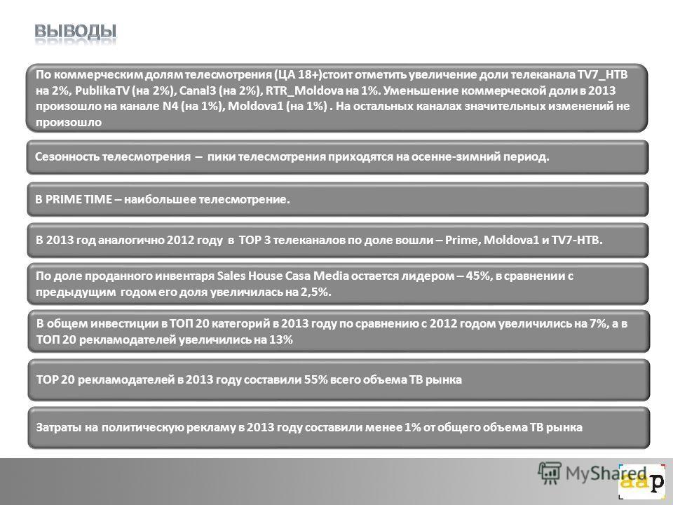 По коммерческим долям телесмотрения (ЦА 18+)стоит отметить увеличение доли телеканала TV7_НТВ на 2%, PublikaTV (на 2%), Canal3 (на 2%), RTR_Moldova на 1%. Уменьшение коммерческой доли в 2013 произошло на канале N4 (на 1%), Moldova1 (на 1%). На осталь