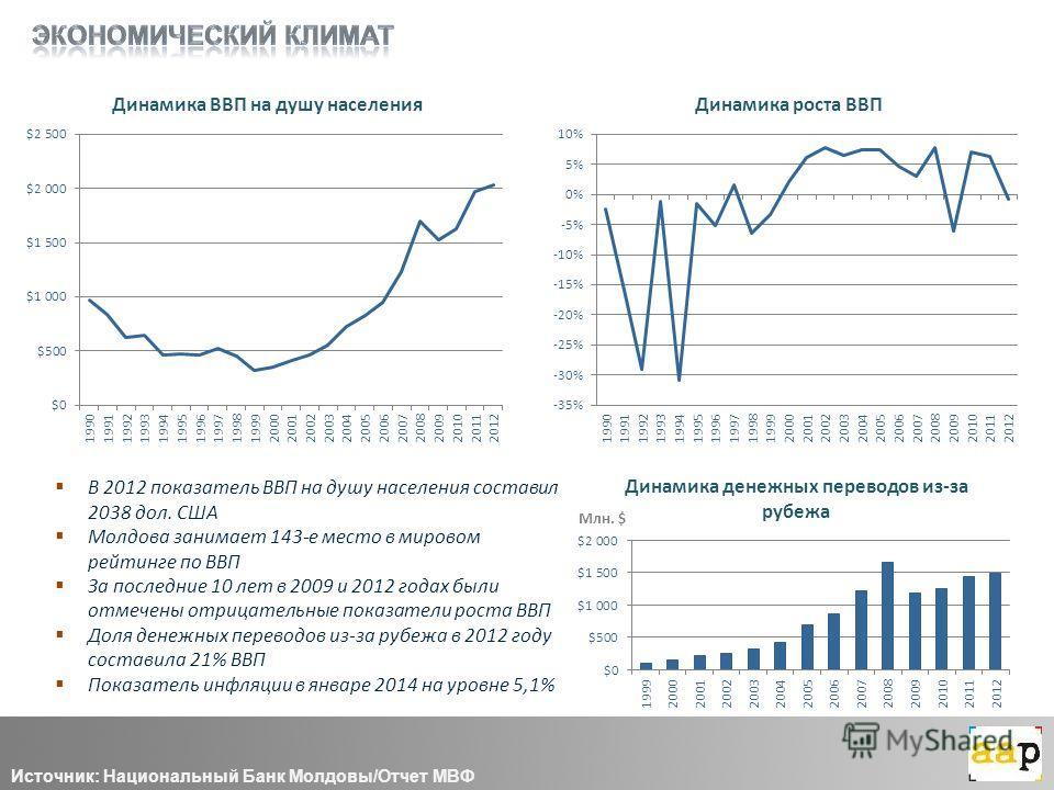Источник: Национальный Банк Молдовы/Отчет МВФ Млн. $ В 2012 показатель ВВП на душу населения составил 2038 дол. США Молдова занимает 143-е место в мировом рейтинге по ВВП За последние 10 лет в 2009 и 2012 годах были отмечены отрицательные показатели