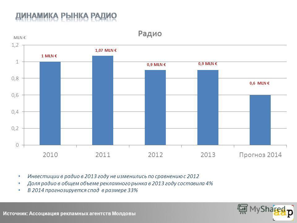 1 MLN Инвестиции в радио в 2013 году не изменились по сравнению с 2012 Доля радио в общем объеме рекламного рынка в 2013 году составила 4% В 2014 прогнозируется спад в размере 33% Источник: Ассоциация рекламных агентств Молдовы MLN
