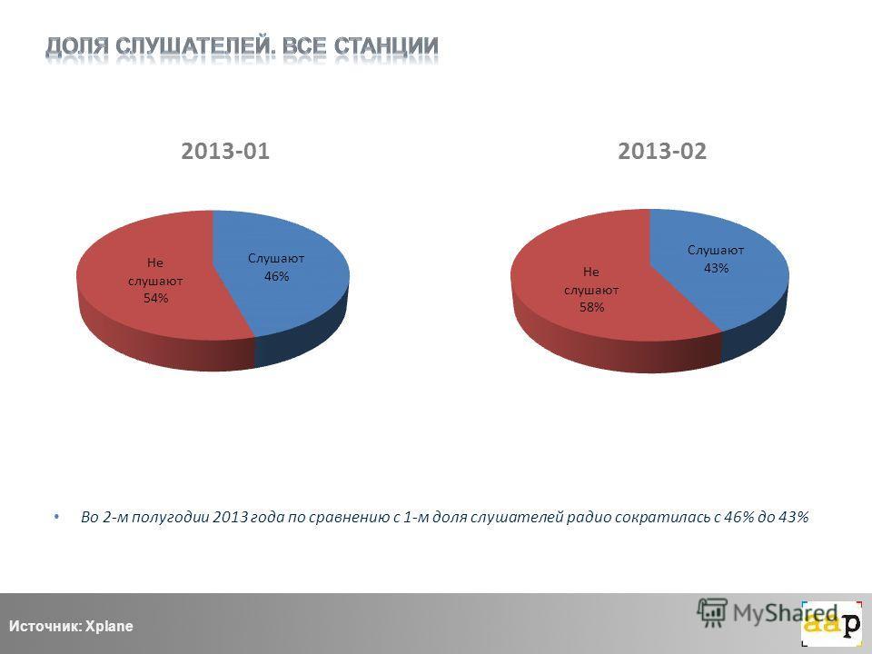 Во 2-м полугодии 2013 года по сравнению с 1-м доля слушателей радио сократилась с 46% до 43% Источник: Xplane