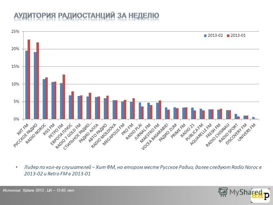 Источник: Xplane 2013 ; ЦА – 12-65 лет Лидер по кол-ву слушателей – Хит ФМ, на втором месте Русское Радио, далее следуют Radio Noroc в 2013-02 и Retro FM в 2013-01