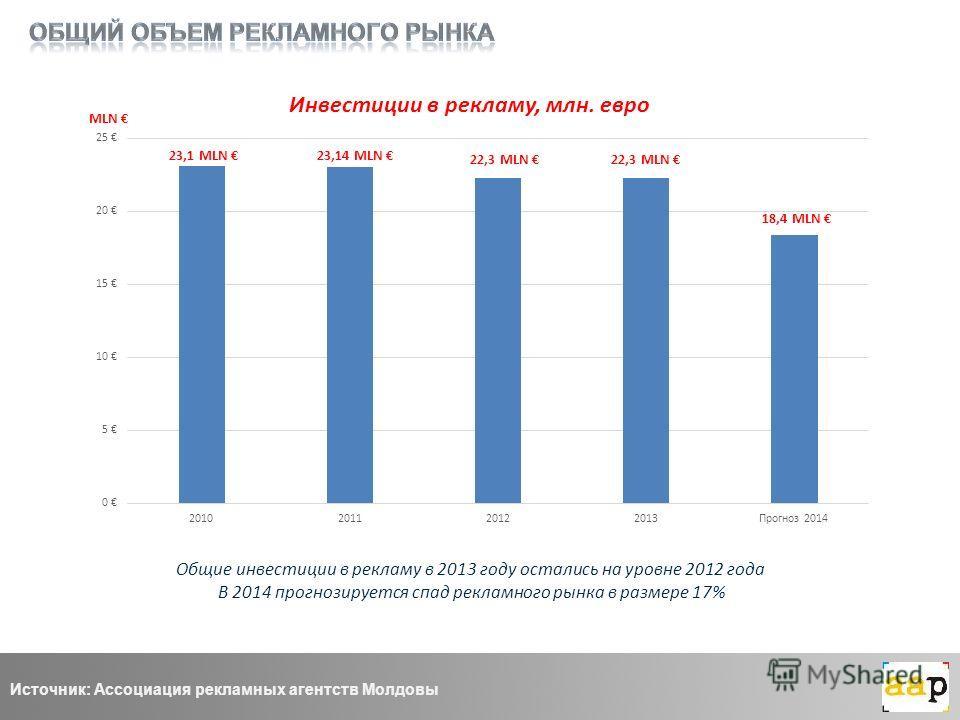 23,1 MLN 23,14 MLN 22,3 MLN Инвестиции в рекламу, млн. евро Общие инвестиции в рекламу в 2013 году остались на уровне 2012 года В 2014 прогнозируется спад рекламного рынка в размере 17% Источник: Ассоциация рекламных агентств Молдовы 22,3 MLN 18,4 ML
