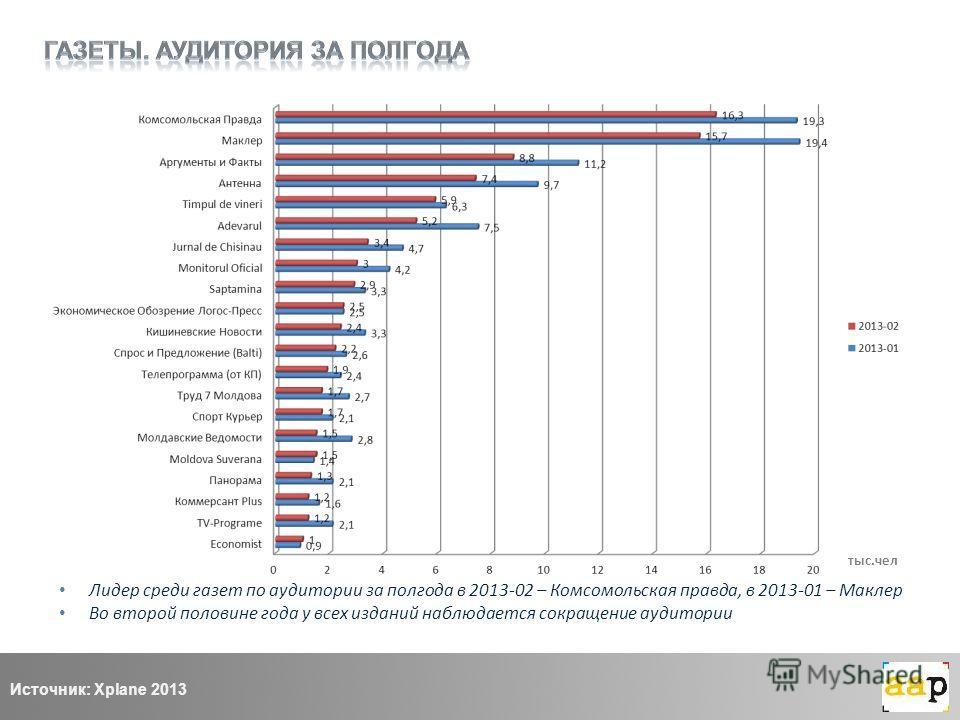 Лидер среди газет по аудитории за полгода в 2013-02 – Комсомольская правда, в 2013-01 – Маклер Во второй половине года у всех изданий наблюдается сокращение аудитории Источник: Xplane 2013 тыс.чел