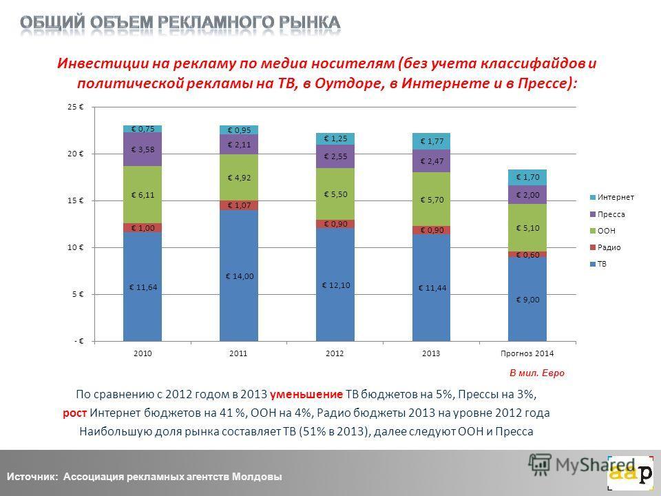 Инвестиции на рекламу по медиа носителям (без учета классифайдов и политической рекламы на ТВ, в Оутдоре, в Интернете и в Прессе): По сравнению с 2012 годом в 2013 уменьшение ТВ бюджетов на 5%, Прессы на 3%, рост Интернет бюджетов на 41 %, ООН на 4%,