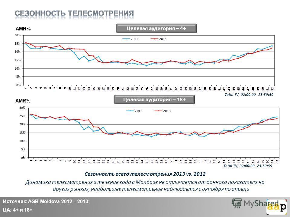Целевая аудитория – 4+ Целевая аудитория – 18+ Сезонность всего телесмотрения 2013 vs. 2012 Динамика телесмотрения в течение года в Молдове не отличается от данного показателя на других рынках, наибольшее телесмотрение наблюдается с октября по апрель