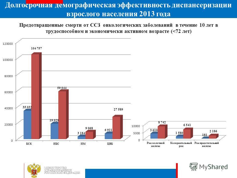 Предотвращенные смерти от ССЗ онкологических заболеваний в течение 10 лет в трудоспособном и экономически активном возрасте (
