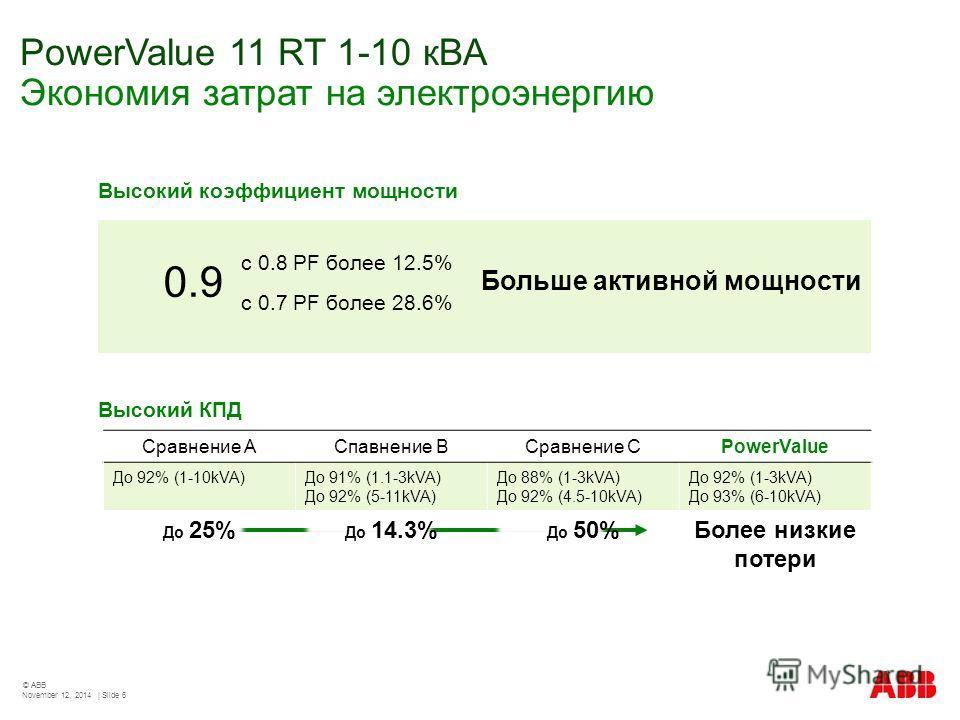 PowerValue 11 RT 1-10 кВА Экономия затрат на электроэнергию November 12, 2014 | Slide 6 © ABB с 0.8 PF более 12.5% с 0.7 PF более 28.6% 0.9 Больше активной мощности Сравнение AСпавнение BСравнение CPowerValue До 92% (1-10kVA)До 91% (1.1-3kVA) До 92%