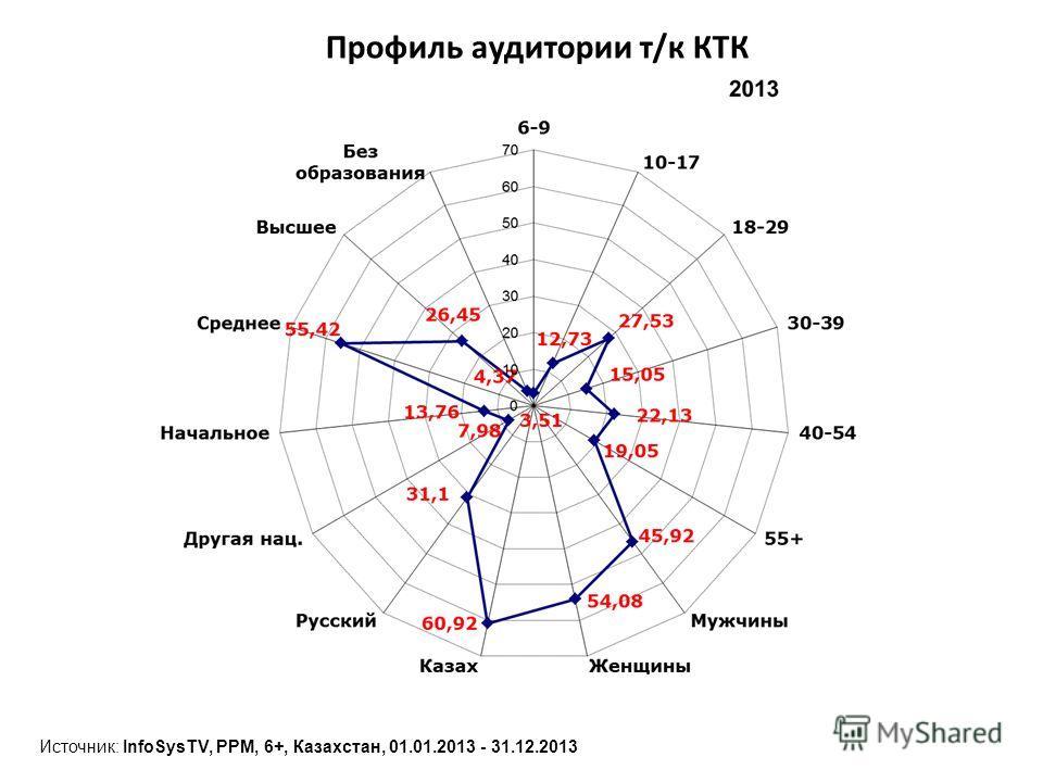 Профиль аудитории т/к КТК Источник: InfoSysTV, PPM, 6+, Казахстан, 01.01.2013 - 31.12.2013
