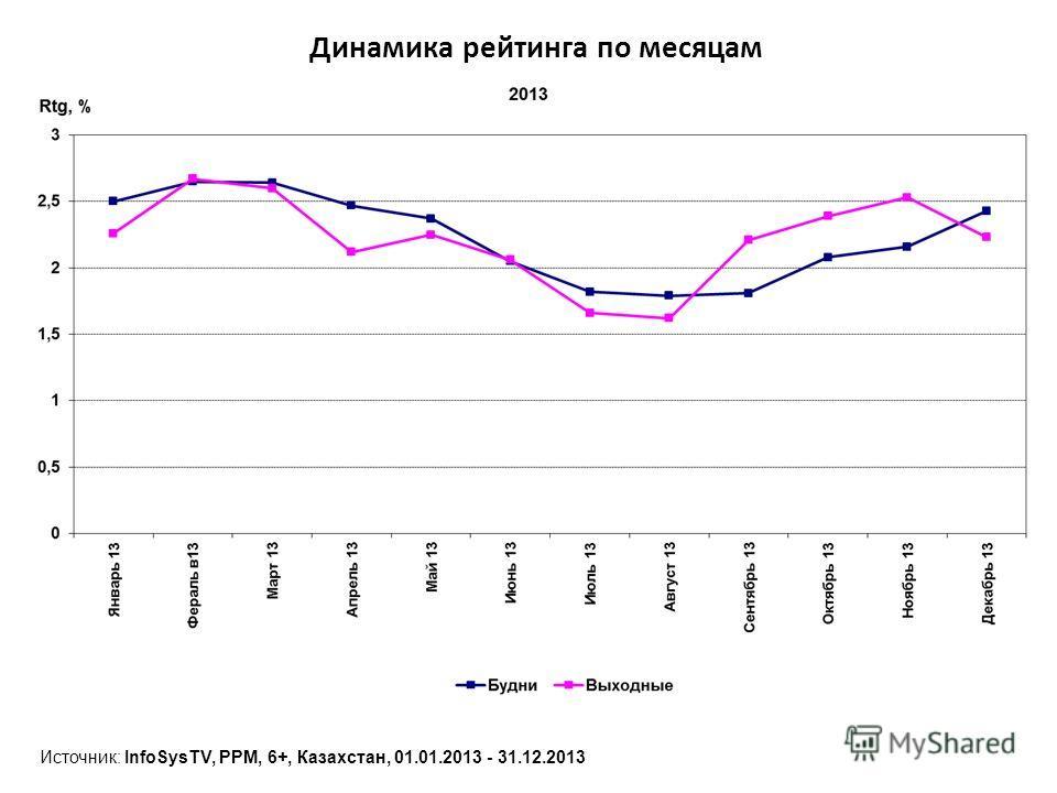 Динамика рейтинга по месяцам Источник: InfoSysTV, PPM, 6+, Казахстан, 01.01.2013 - 31.12.2013