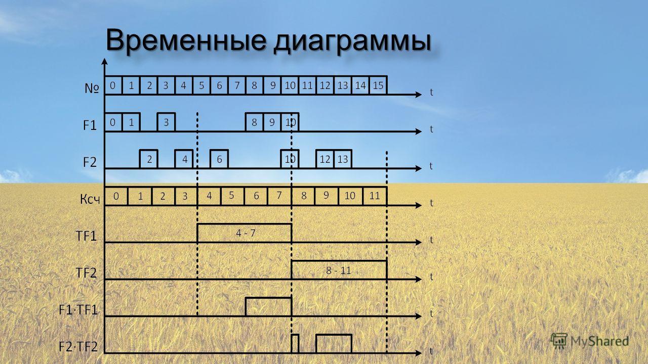 Временные диаграммы