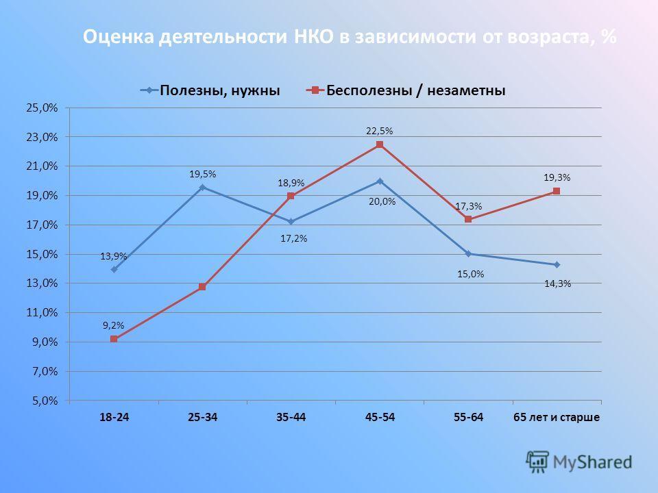 Оценка деятельности НКО в зависимости от возраста, %