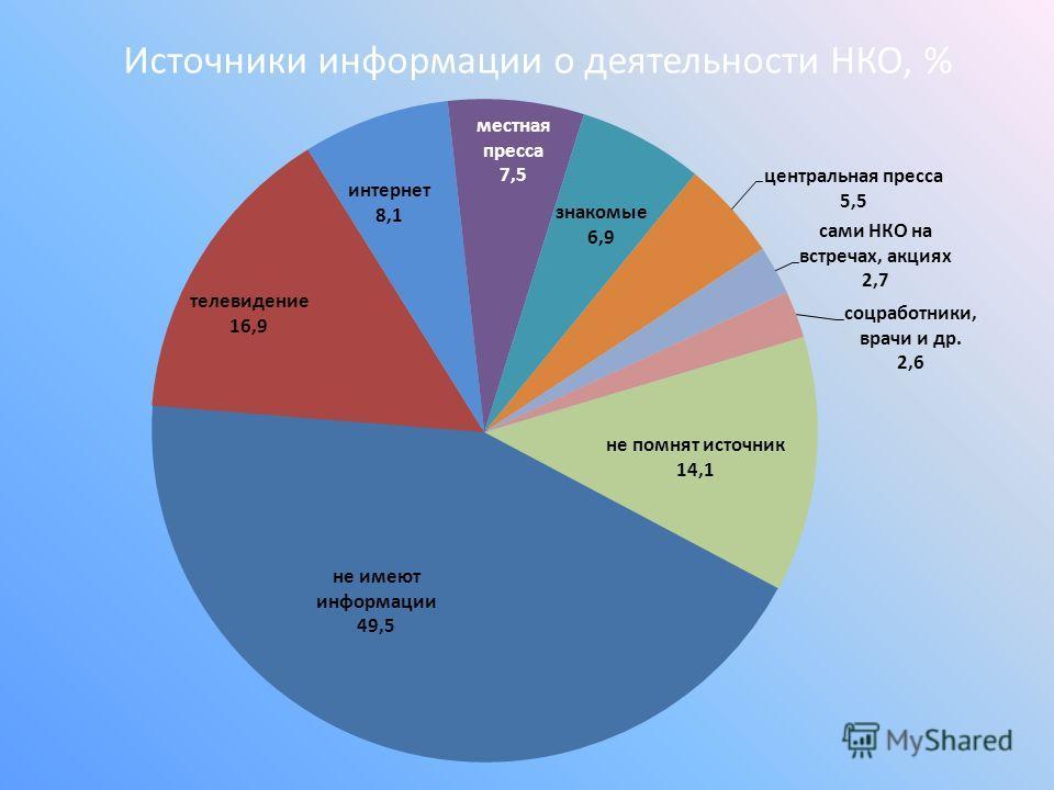 Источники информации о деятельности НКО, %