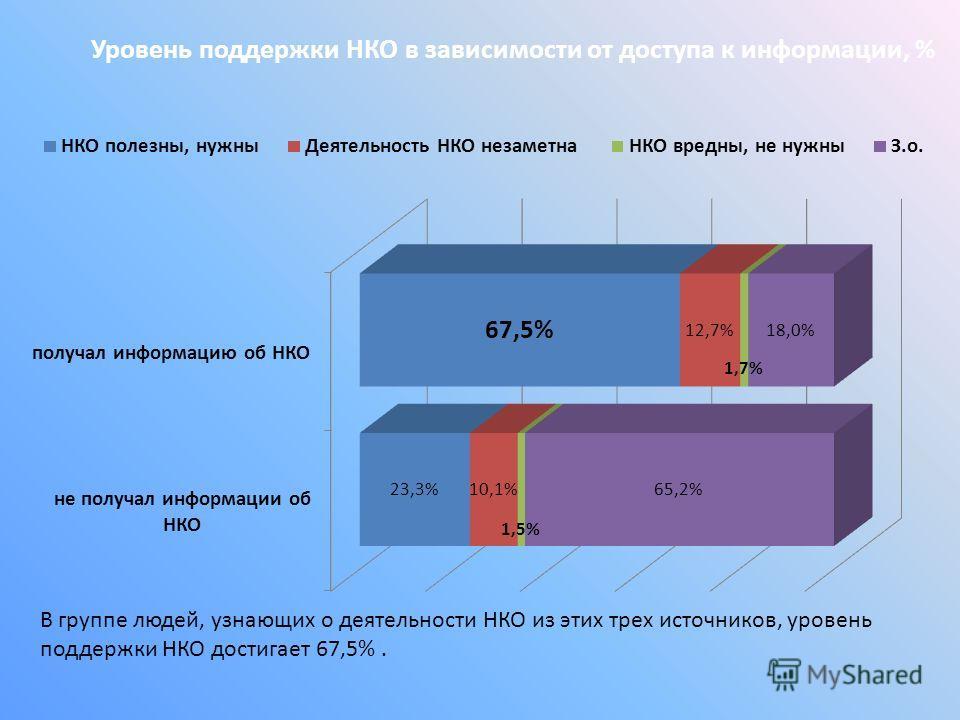 Уровень поддержки НКО в зависимости от доступа к информации, % В группе людей, узнающих о деятельности НКО из этих трех источников, уровень поддержки НКО достигает 67,5%.